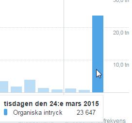 2015-03-24 19_22_32-Statistik över tweetaktivitet för UlricaLoeb